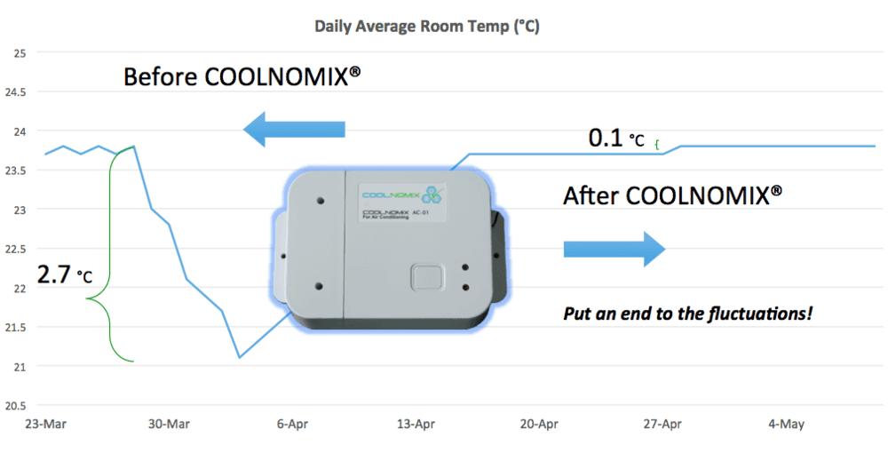 RCS-Air - COOLNOMIX® Advanced Control Technology that Optimises HVAC+R
