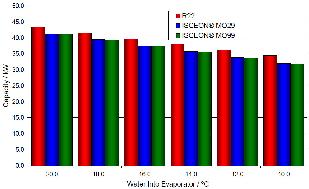 RCS-Air - Water Chiller Trial with R22, ISCEON®, MO29 and ISCEON® - Experimental Results and Data Analysis