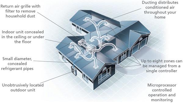 RCS-Air - Discrete and Flexible Daikin Systems