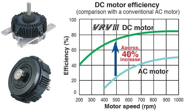 RCS-Air - Daikin Air Conditioners - DC Fan Motor