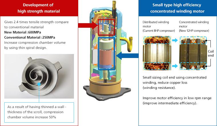 RCS-Air - Daikin Air Conditioners - Scroll Compressor
