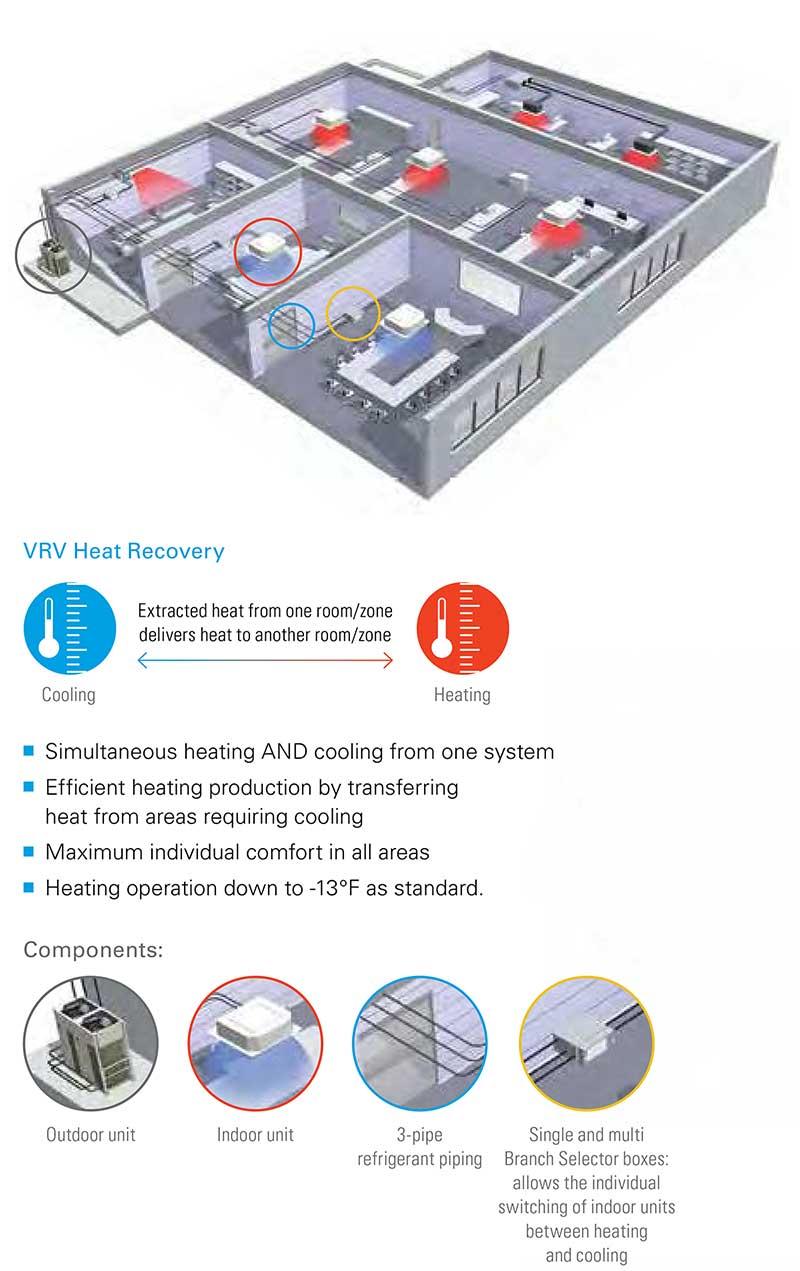 RCS-AIr Case Study - Daikin VRV R410A - VRV Heat Recovery