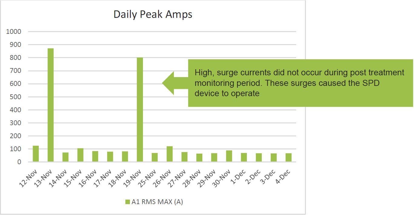 Thermal-XR Case Study - Berowra RFS Headquarters - Daily Peak Amps
